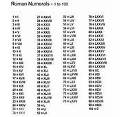 Roman Numerals 1 To 100