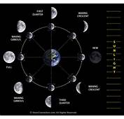 How To Use The Moon Phases Your Advantage