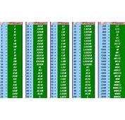 Lista De Numeros Romanos Del 1 Al 100